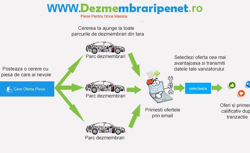 Uita de problemele masinii cu Dezmembraripenet.ro
