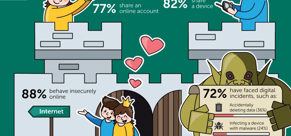 Dragostea sta in calea sigurantei pe Internet a utilizatorilor, avertizeaza Kaspersky Lab